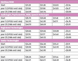 Table of wages for Ontario Nurses Association